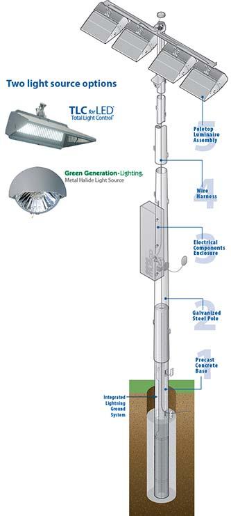 Digital diagram of Light Control LED Technology.
